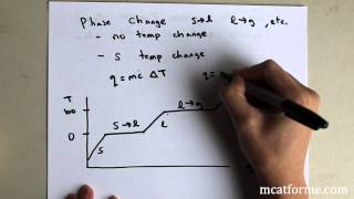 Chemistry Lecture: Phase Transitions and Phase Diagrams