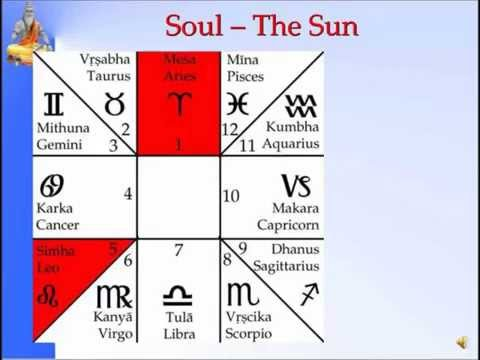 Panchanga--Soul-The Sun 4 of 35-Pt. Sanjay Rath