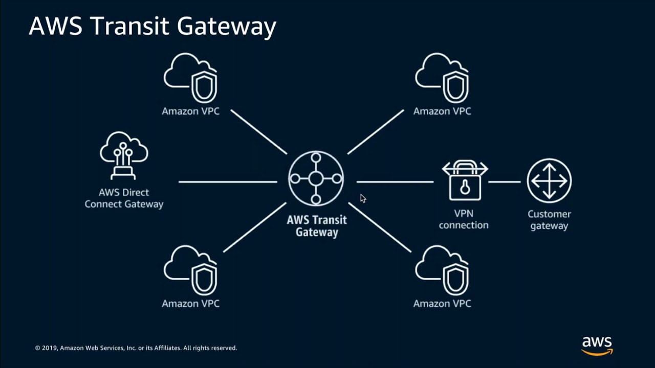 Simplify and Scale How You Connect Your Premises to AWS w/ AWS Direct  Connect on AWS Transit Gateway