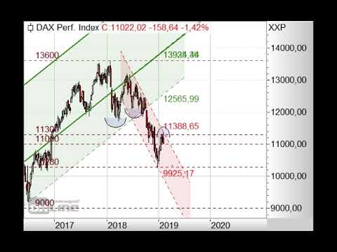 DAX bricht ein! - Morning Call 08.02.2019