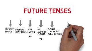FUTURE TENSELER NELERDiR? 7 FUTURE TENSEDEN HANGİSİNİ NE ZAMAN NE İÇİN KULLANIRIZ?