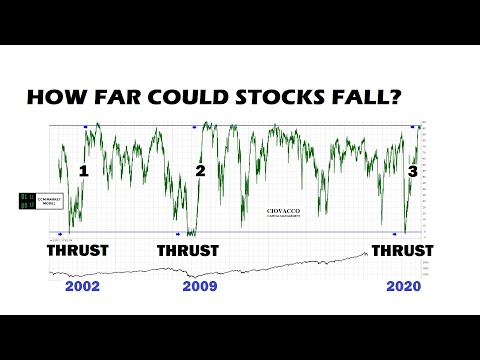 How Far Could Stocks Fall in 2021?