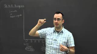 IB Physics SL revision - Option E (Astrophysics) 3 - hr diagram