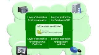 InTouch Machine Edition – 03 Product Overview