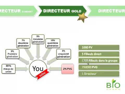 Bio Green Maroc