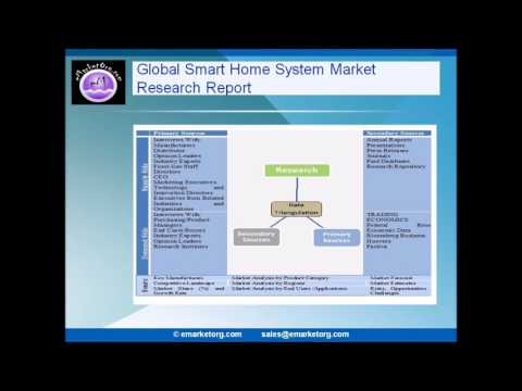Smart Home System Market by Product, Application, End User and Geography
