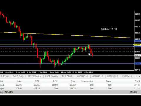 Forex trading kdo je nejlepsi