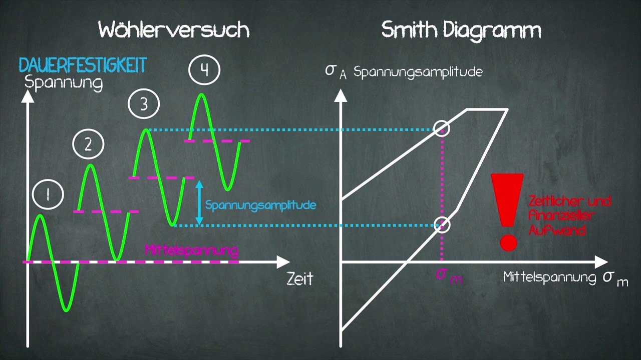 Festigkeit - Smith Diagramm - YouTube