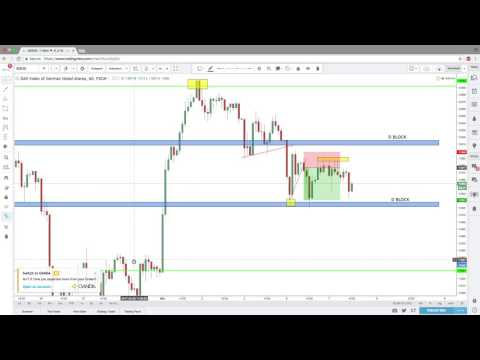 How to Daytrade the DAX profitably (Simple Daytrading Strategy)