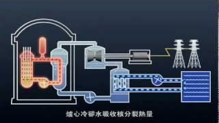 核能電廠- 結構與反應爐 Fission Reactor Structure