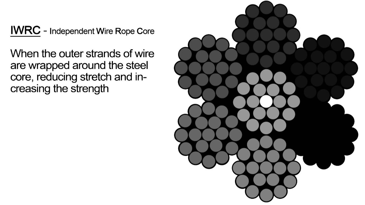IWRC Wire Rope - YouTube