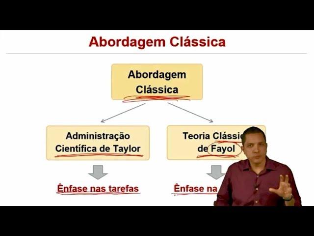 Aula 1 - Administração Científica de Taylor - André Sandes