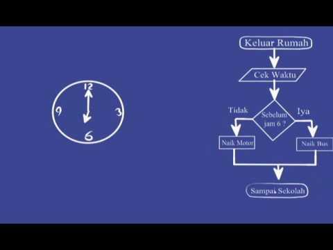 Video Contoh Flowchart Berangkat Sekolah Youtube