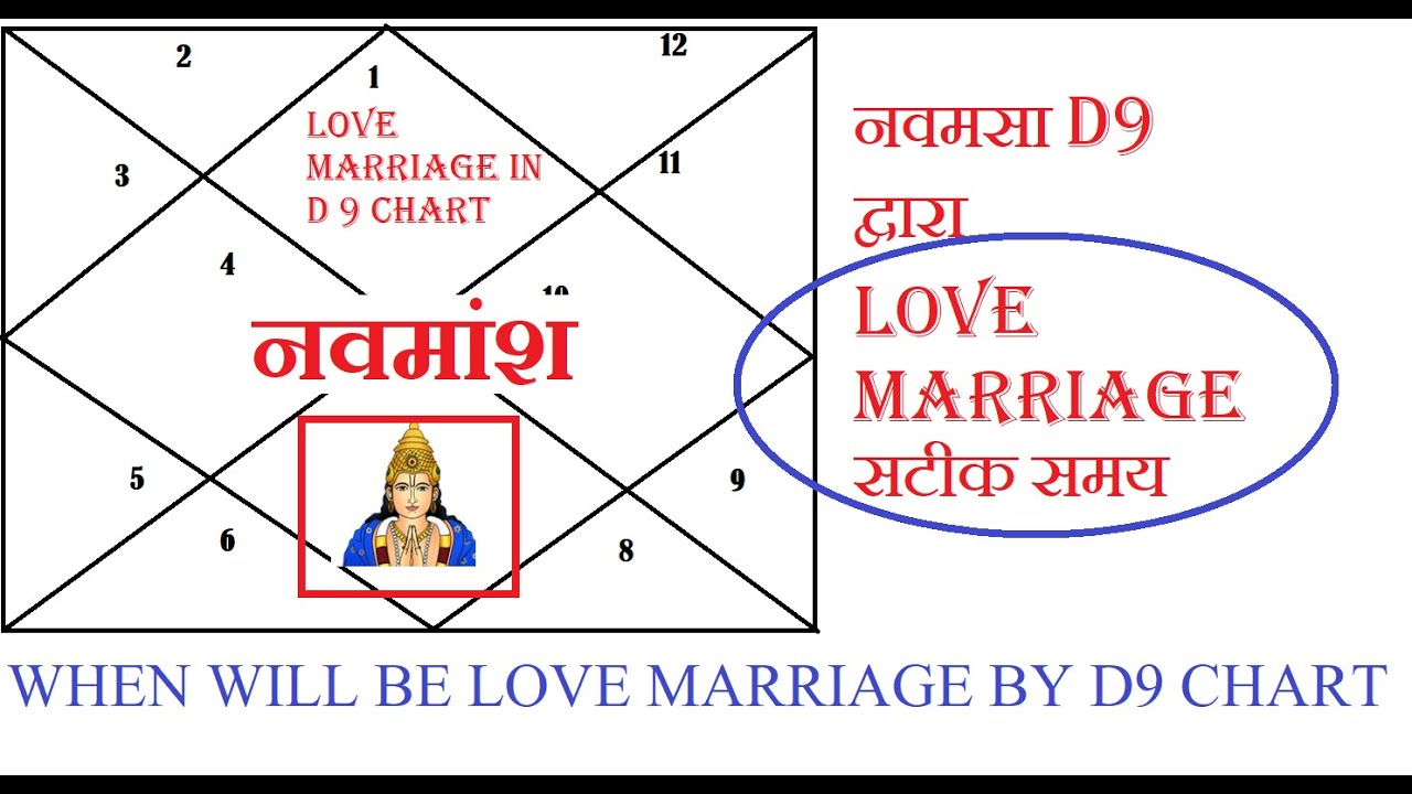 Love Marriage BY Navamsa D9 | नवमसा द्वारा Love Marriage| सटीक समय | WHEN  WILL BE LOVE MARRIAGE