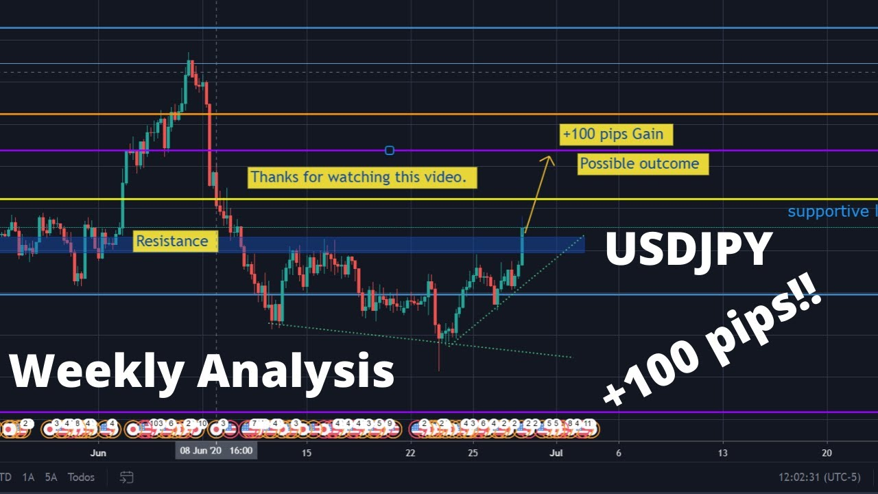 Gold Price (XAU/USD): Live Gold Chart, Price Forecast & News