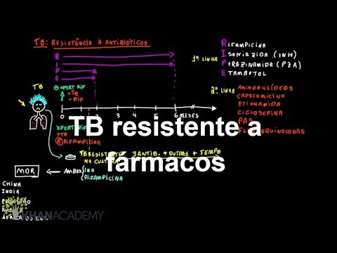 tb-resistente-a-fármacos-|-quimica-|-khan-academy