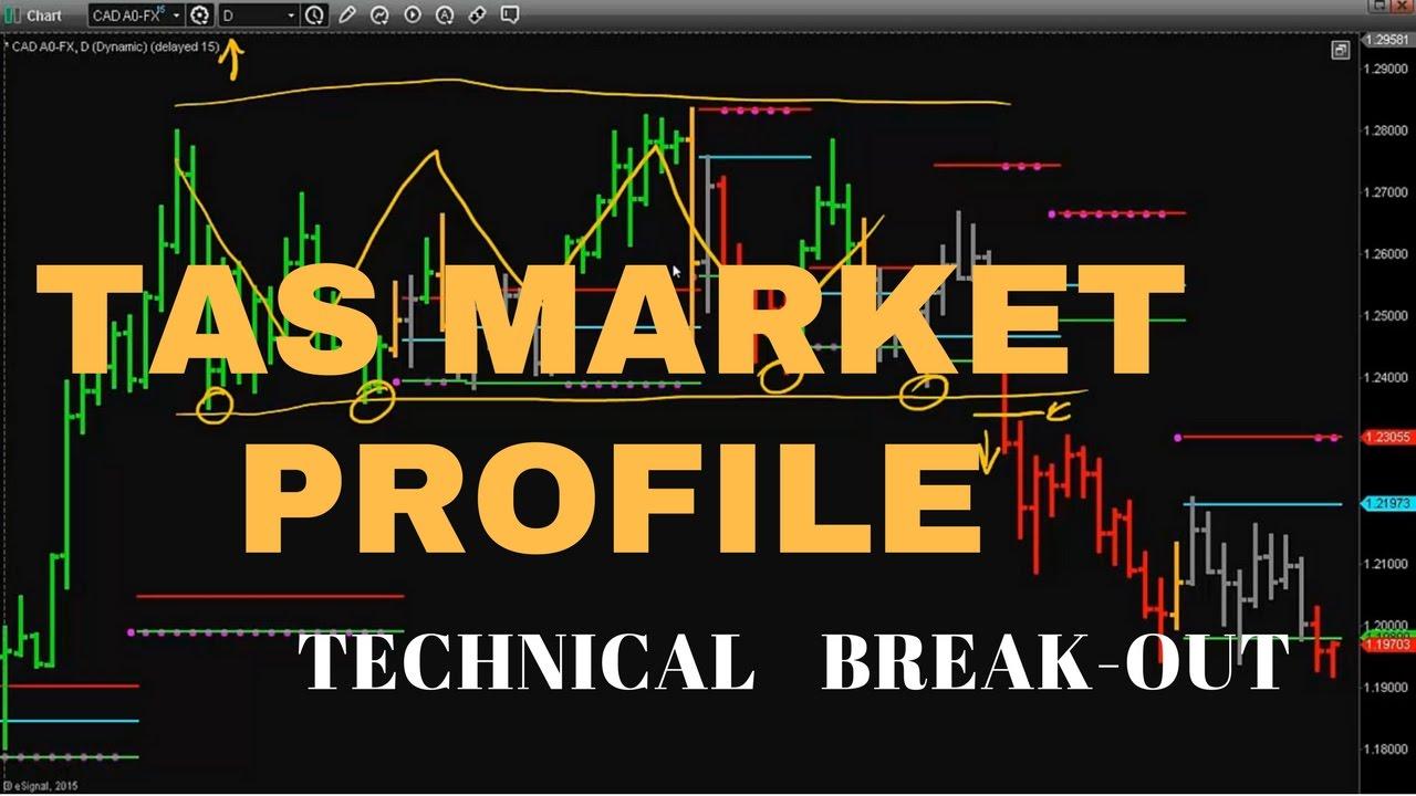 Tas Market Profile Tas Boxes Technical Breakout Strategy Youtube