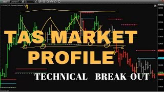 TAS Market Profile using TAS Boxes Technical Breakout strategy video 4