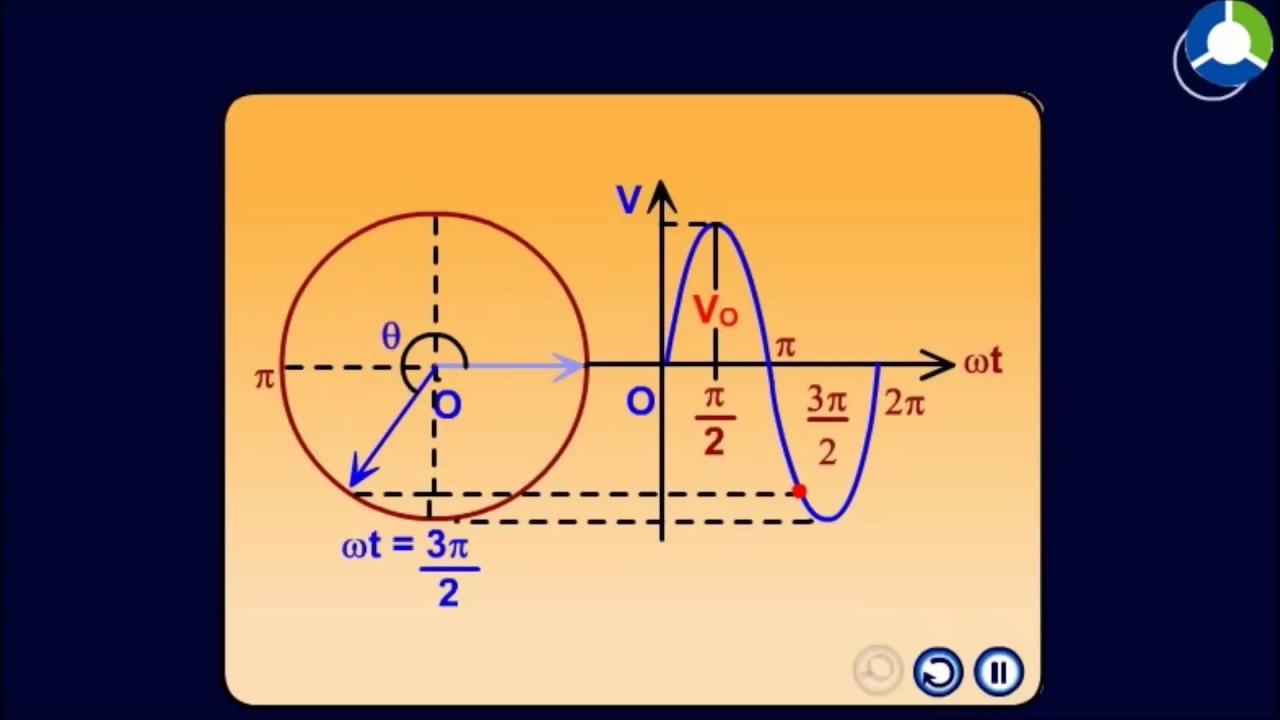 how to make a phasor diagram klipsch promedia 2 1 wiring c circuits and youtube