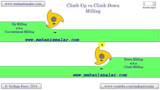 climb up vs climb down milling
