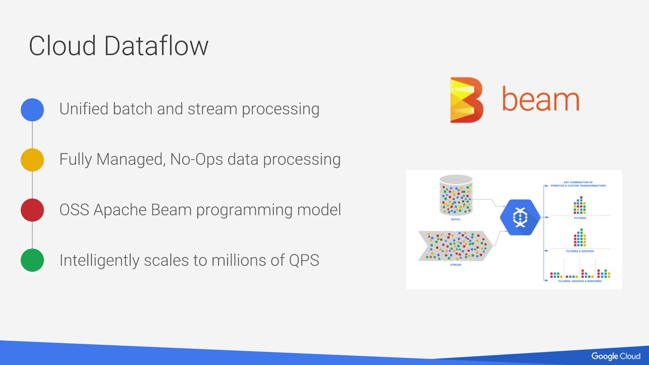 Apache Beam and Google Cloud Dataflow