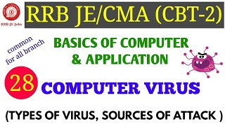 COMPUTER VIRUS (TYPES OF VIRUS, SOURCES OF VIRUS ATTACK) FOR RRB JE/CMA CBT-2