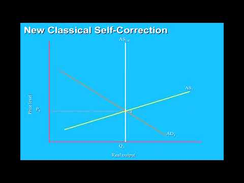 """What Causes Macroeconomic Instability and is the Economy """"Self-Correcting""""?"""