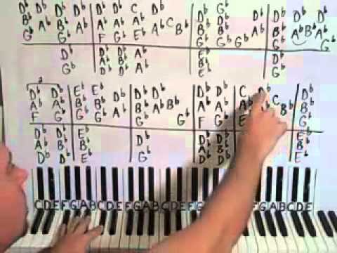 How To Play Angel By Sarah Mclachlan On The Piano Shawn Cheek Piano