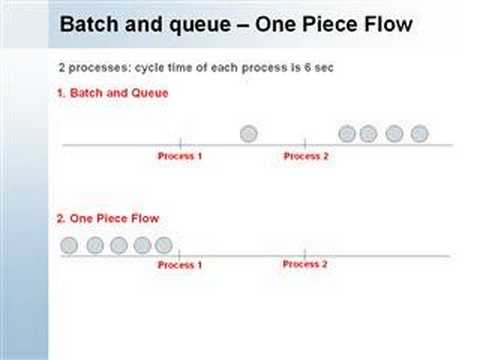 Lean Manufacturing Cell - YouTube