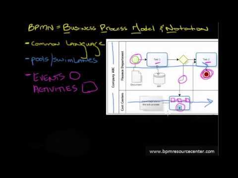 What is BPMN? Simple introduction for any audience