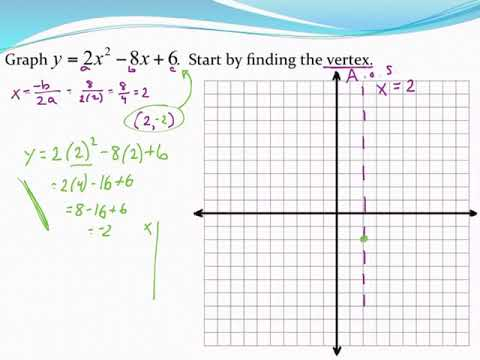 Graphing A Parabola In Standard Form And Finding Vertex Using A