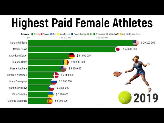 Highest Paid Female Athletes 2010/2021