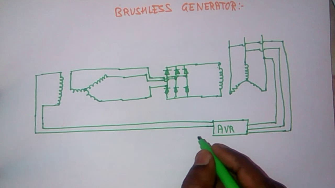 [SCHEMATICS_4CA]  BRUSHLESS GENERATOR / ALTERNATOR/WORKING OF BRUSHLESS GENERATOR. - YouTube | Brushless Generator Wiring Diagram |  | YouTube