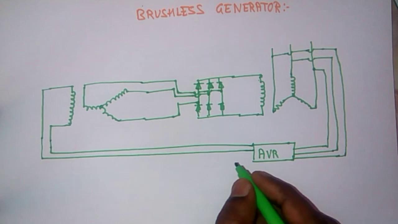 BRUSHLESS GENERATOR / ALTERNATOR/WORKING OF BRUSHLESS GENERATOR. & BRUSHLESS GENERATOR / ALTERNATOR/WORKING OF BRUSHLESS GENERATOR ...