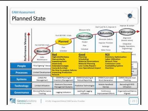 Asset Management Master Planning: The Evolution of Maintenance Master Planning - Webinar 07.18.2012