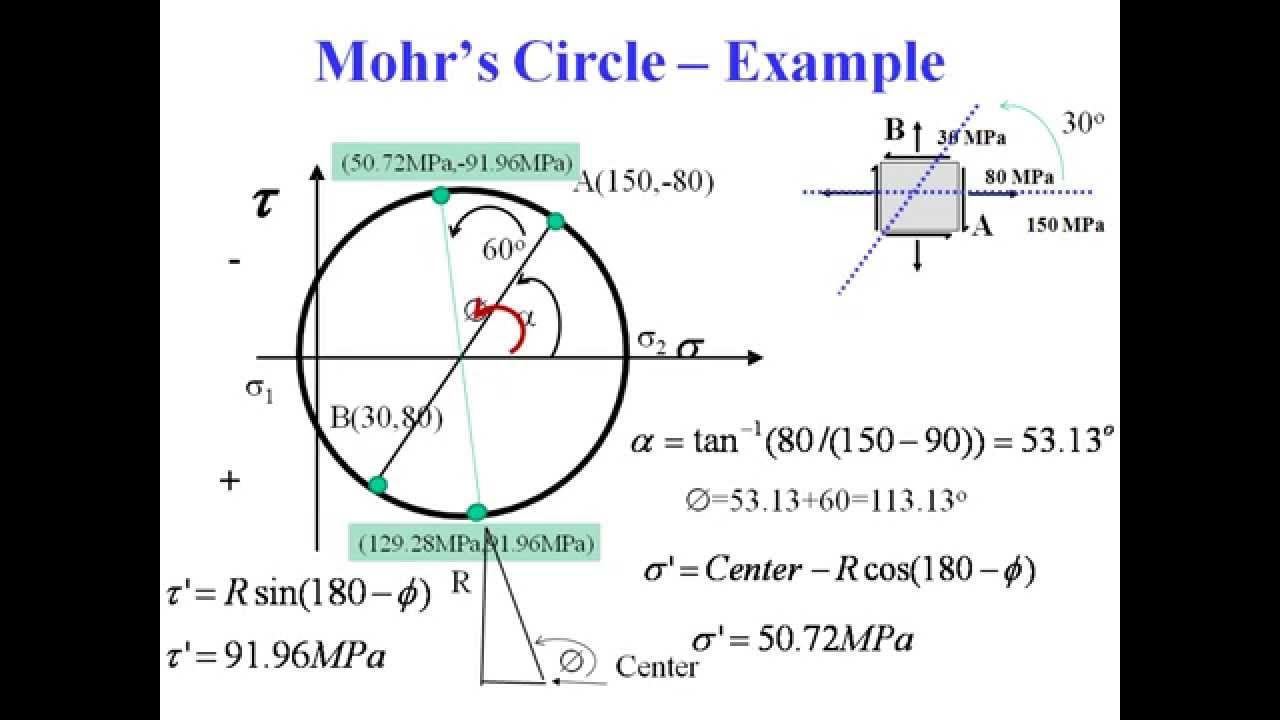 mohrs circle solution for the strain Mohr's circle for strain rosettes as explained earlier, there can be numerous configurations of rosettes arrangement and each case yields different solution of.