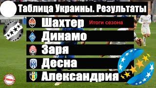 Чемпионат Украины по футболу УПЛ Итоги сезона Таблица результаты расписание