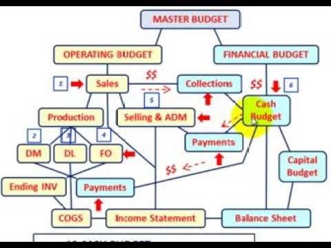 master budget cash budget setup calculations explained thru