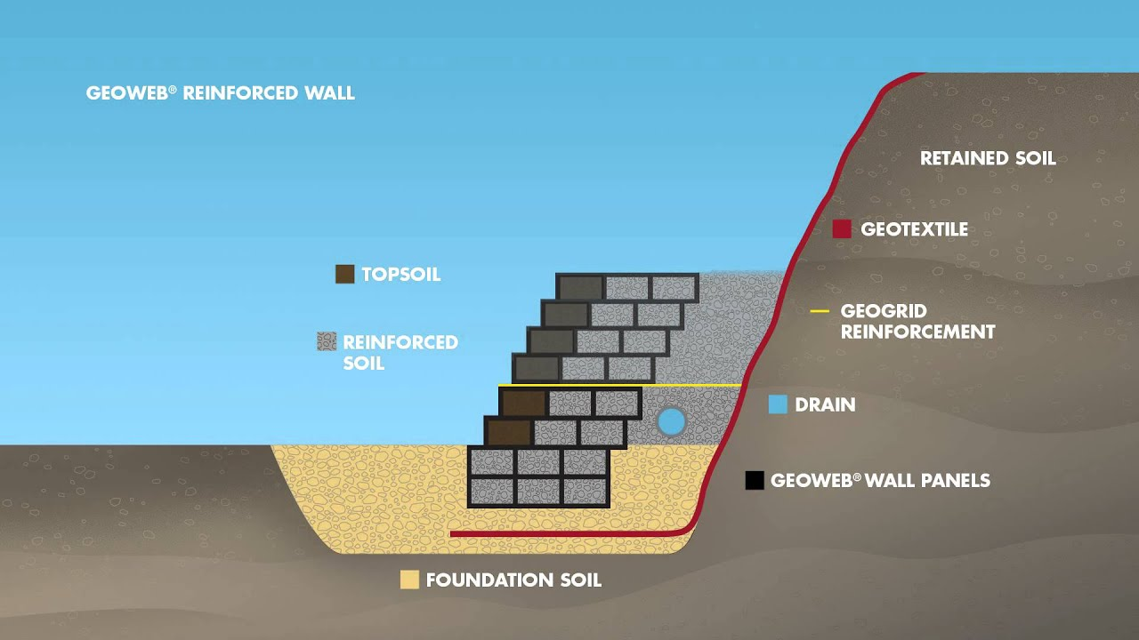 GEOWEB® Reinforced Retaining Wall Cross-Section Animation