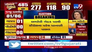 Amreli BJP Candidate Naran Kachhadiya, Anand BJP candidate Mitesh P...