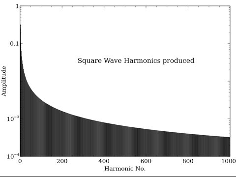 Finding the harmonics created by a Qucs Simulation by Gary Fox