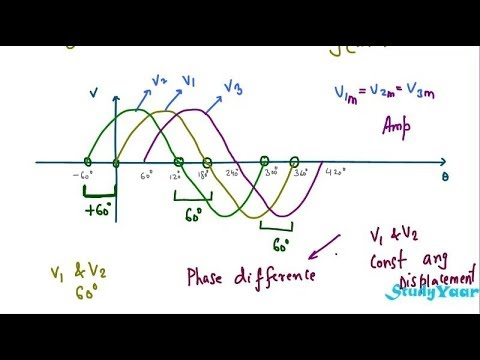 waves path and phase difference relationship with god