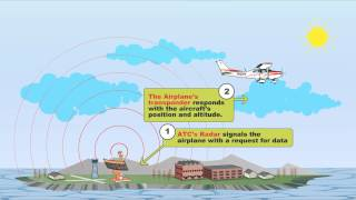 How It Works Transponder
