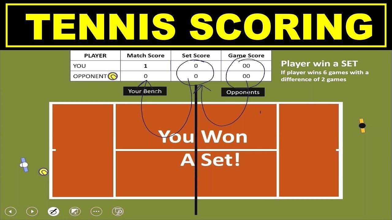 Tennis For Beginners >> How Tennis Scoring Works Beginners Youtube