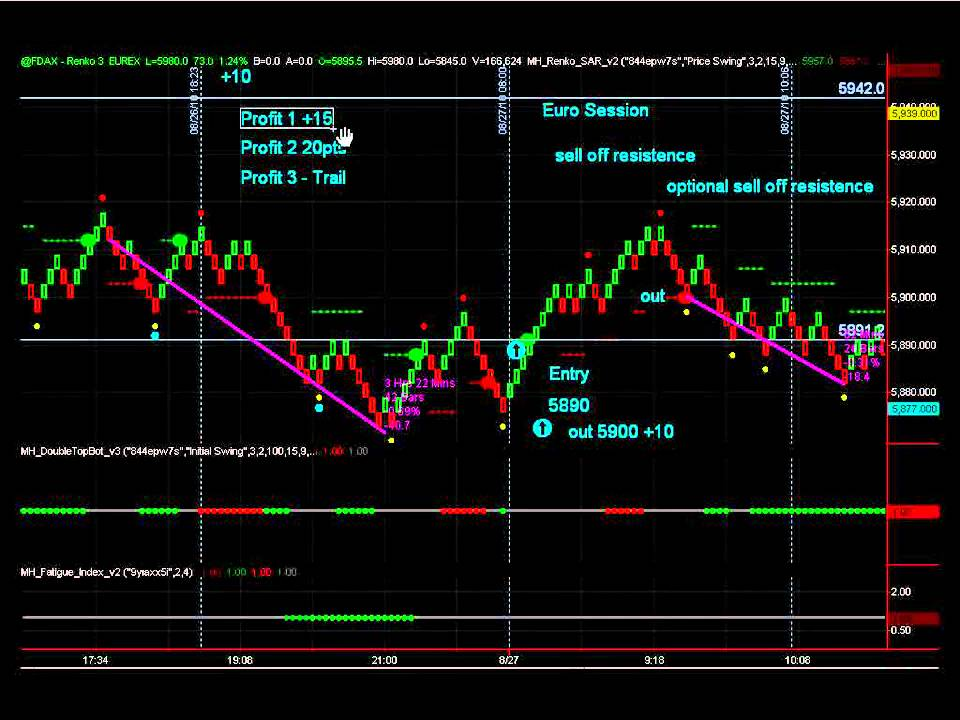 Dax futures trading system