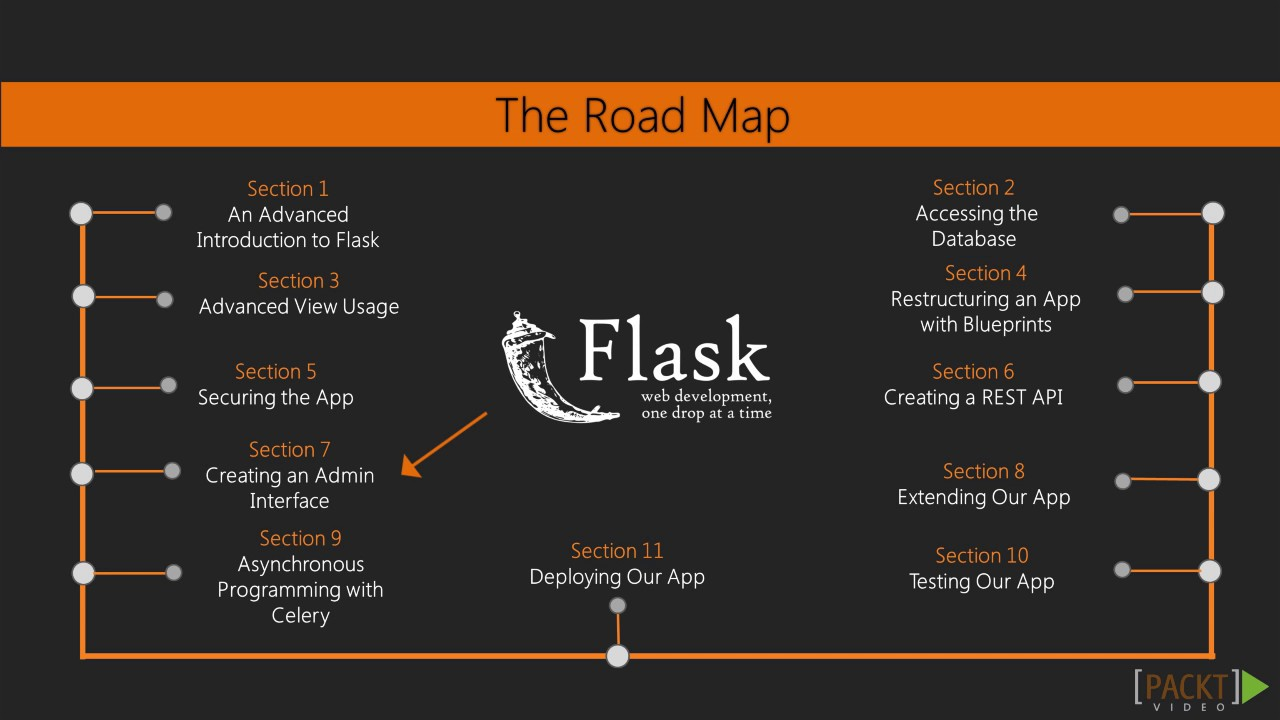 Mastering flask the course overview packtpub youtube mastering flask the course overview packtpub malvernweather Choice Image
