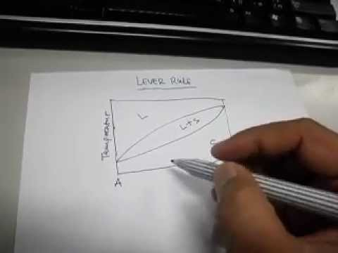 Lever rule pada diagram fasa teori youtube ccuart Image collections
