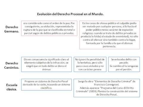 Presentación1 EVOLUCION DEL DERECHO PROCESAL EN EL MUNDO