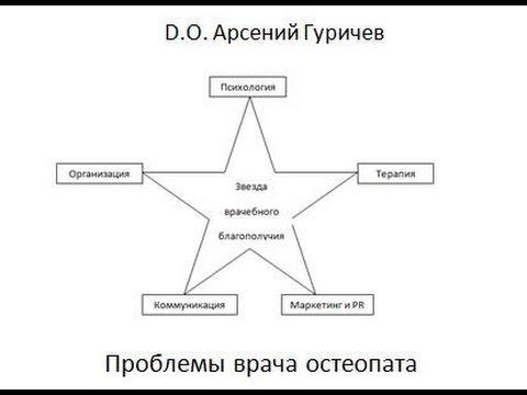 Проблемы врача остеопата