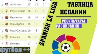 Футбол Чемпионат Испании Ла Лига 35 тур Результаты таблица и расписание
